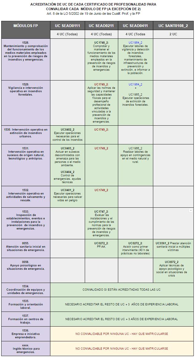 tabla acreditación UC